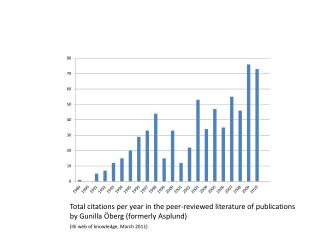 Total citations per year in the peer-reviewed literature of publications
