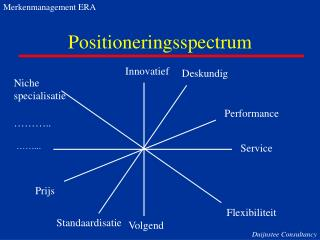 Positioneringsspectrum