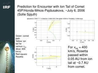 Prediction for Encounter with Ion Tail of Comet 45P/Honda-Mrkos-Pajdusakova, ~July 6, 2006