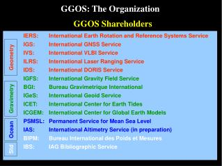 IERS: 	International Earth Rotation and Reference Systems Service IGS: 	International GNSS Service