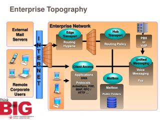 Enterprise Topography