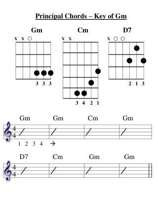 Principal Chords – Key of Gm