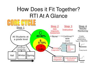 How  Does it Fit Together? RTI At A Glance