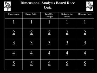 Dimensional Analysis Board Race Quiz