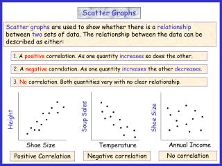 1.  A  positive  correlation. As one quantity  increases  so does the other.