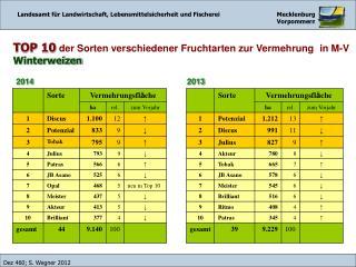 TOP 10 der Sorten verschiedener Fruchtarten zur Vermehrung in M-V    Winterweizen