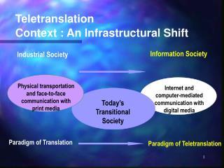 Teletranslation Context : An Infrastructural Shift