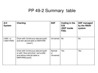PP 49-2 Summary  table