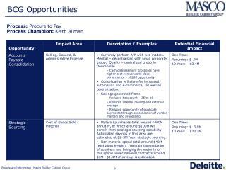 BCG Opportunities
