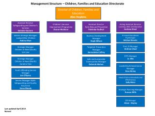 Management Structure – Children, Families and Education Directorate
