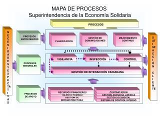 MAPA DE PROCESOS  Superintendencia de la Econom�a Solidaria
