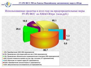 ГУ-РО ФСС РФ по Ханты-Мансийскому автономному округу-Югре