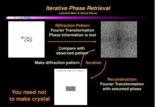 Iterative Phase Retrieval  (Jianwei Miao & David Sayre)