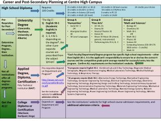 Career and Post-Secondary Planning at Centre High Campus