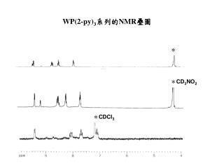 WP(2-py) 3 系列的 NMR 疊圖