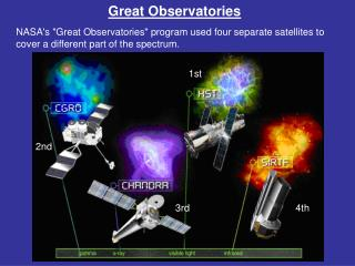 Great Observatories