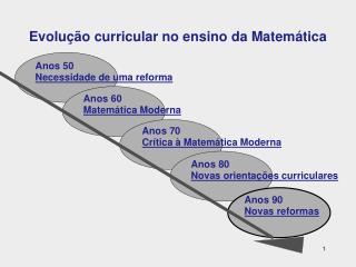 Evolução curricular no ensino da Matemática