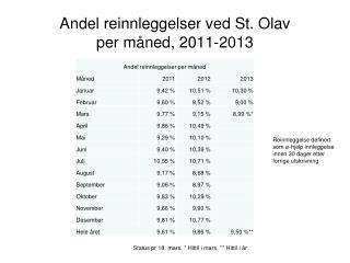 Andel reinnleggelser ved St. Olav  per måned,  2011-2013