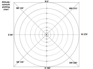 Altitude-azimuth plotting chart