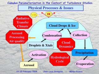 Physical Processes & Issues