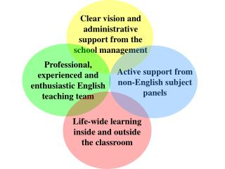 Clear vision and administrative support from the school management
