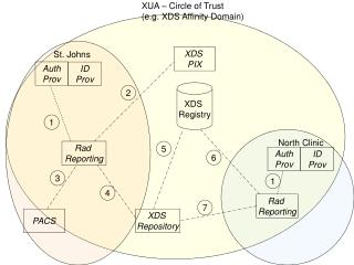 XUA – Circle of Trust (e.g. XDS Affinity Domain)