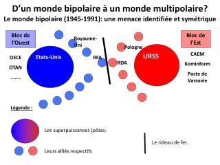 D'un monde bipolaire à un monde multipolaire?
