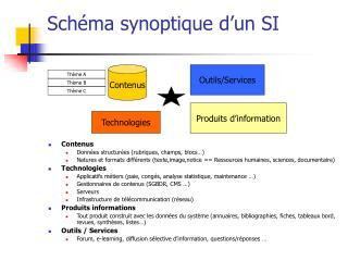Schéma synoptique d'un SI