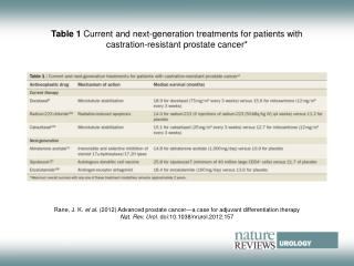 Rane, J. K.  et al .  (2012)  Advanced prostate cancer—a case for adjuvant differentiation therapy