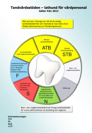 Tandvårdsstöden – lathund för vårdpersonal Gäller från 2013
