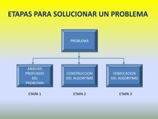 ETAPAS PARA SOLUCIONAR UN PROBLEMA