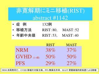 非寛解期にミニ移植 (RIST) abstract #1142