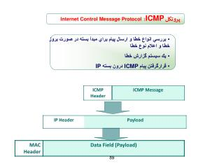 پروتکل  ICMP :   Internet Control Message Protocol