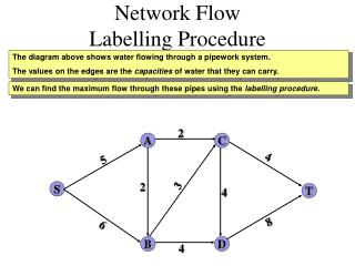 Network Flow  Labelling Procedure