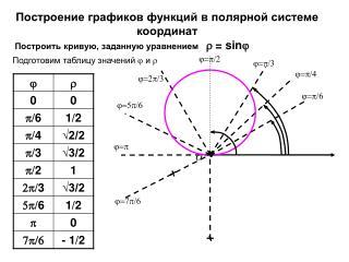 Построение графиков функций в полярной системе координат