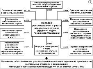 Порядок  расследования и учета  несчастных случаев (Трудовой кодекс  Российской Федерации)