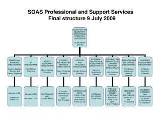 SOAS Professional and Support Services   Final structure 9 July 2009