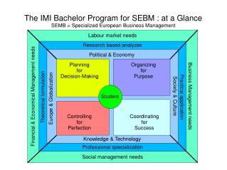 The IMI Bachelor Program for SEBM : at a Glance SEMB = Specialized European Business Management