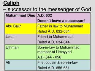 Caliph  – successor to the messenger of God