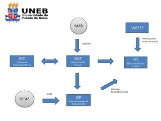SIP Sistema Integrado de Planejamento