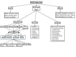 SOCR Web Site