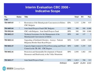 Interim Evaluation CBC 2008 - Indicative Scope
