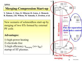 Merging-Compression Start-up