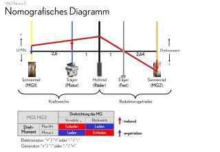 Nomografisches Diagramm