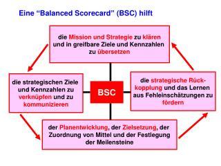 """Eine """"Balanced Scorecard"""" (BSC) hilft"""