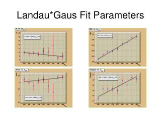 Landau*Gaus Fit Parameters