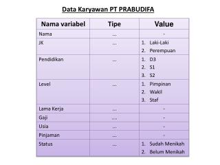 Data  Karyawan  PT PRABUDIFA