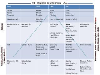 V.T - História dos Hebreus – A.C.