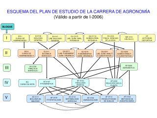 ESQUEMA DEL PLAN DE ESTUDIO DE LA CARRERA DE AGRONOMÍA (Válido a partir de I-2006)
