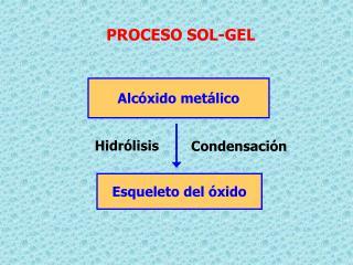 PROCESO SOL-GEL